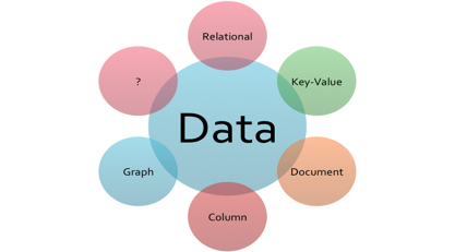 Unified Data Model